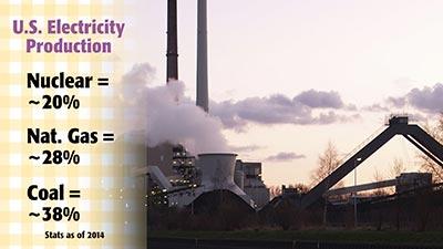 Energy Production Statistics